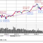 日経平均株価201