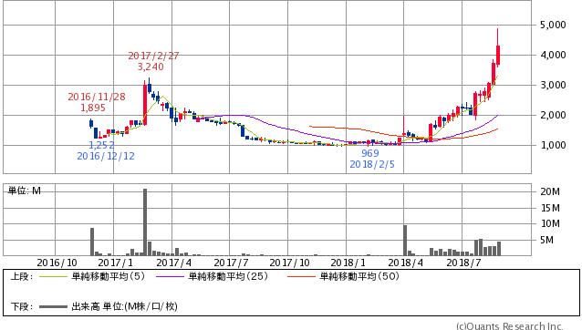 JMC 20180831株価 2Y